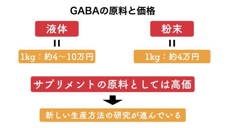 GABAの原料価格