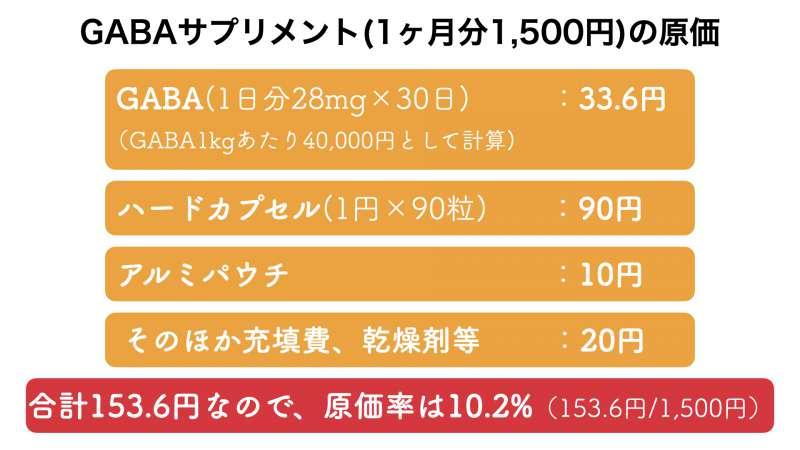 GABAサプリメントの販売価格とおよその原価率