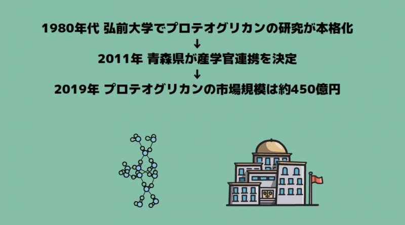 日本におけるプロテオグリカンの市場